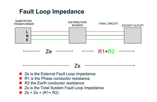learn how earth fault loop impedence testing done