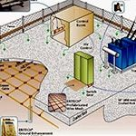 Grounding System Design and Planning