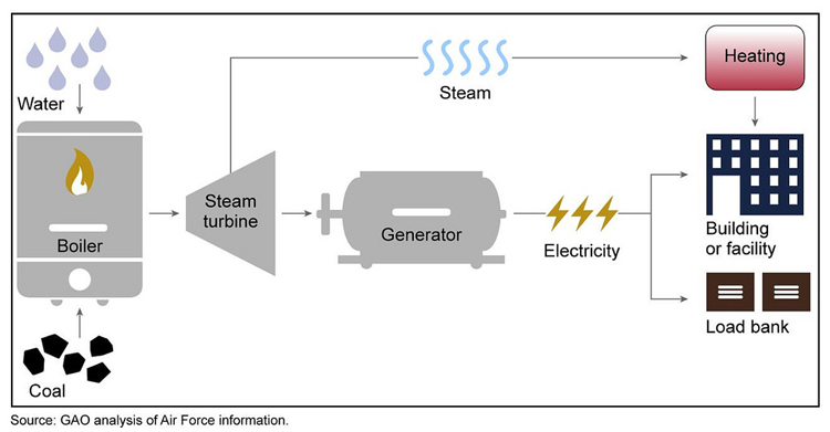 What is Generator Load Bank Testing and How is it Done ... Wiring Diagram Control Standard Genset Mins on