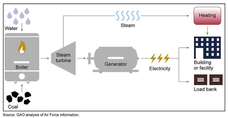 Generator load bank