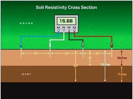 Soil Resistivity Test - Carelabz com